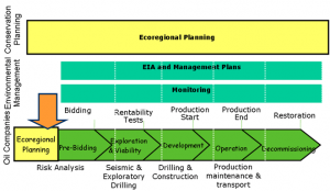 Oil project life cycle (click to enlarge). The Nature Conservancy, Simón Bolívar University, Intecmar and PDVSA have collaborated on a regional planning project to design alternative scenarios and identify a set of areas that meet both energy development and biodiversity conservation objectives.